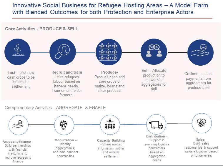 Refugee hosting enterprise