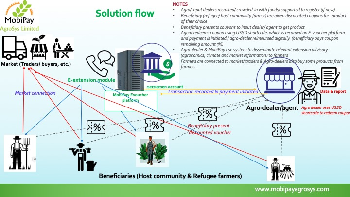Solution flow mobipayagrosys ltd